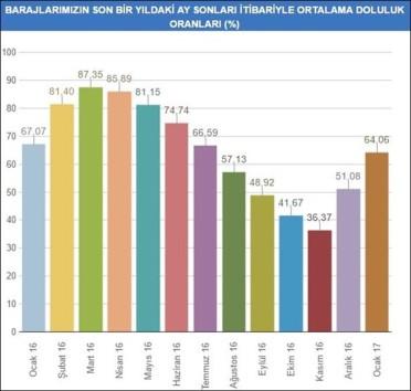 istanbul-baraj-doluluk oranı