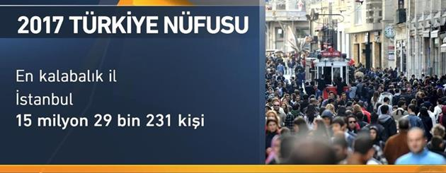 İstanbul'un resmi nüfusu 15 milyonu aştı.